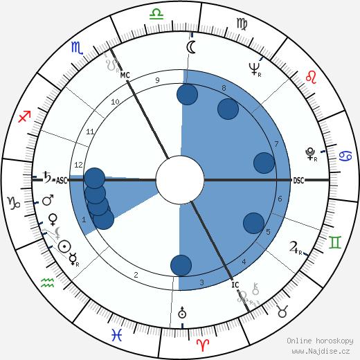 Tippi Hedren wikipedie, horoscope, astrology, instagram