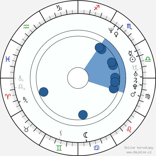 Tisha Campbell-Martin wikipedie, horoscope, astrology, instagram