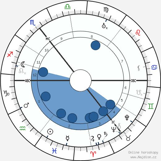 Titus Brandsma wikipedie, horoscope, astrology, instagram
