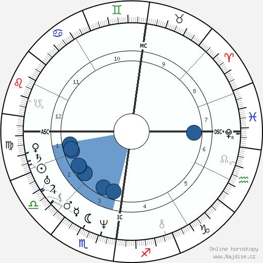 Titus Salt wikipedie, horoscope, astrology, instagram