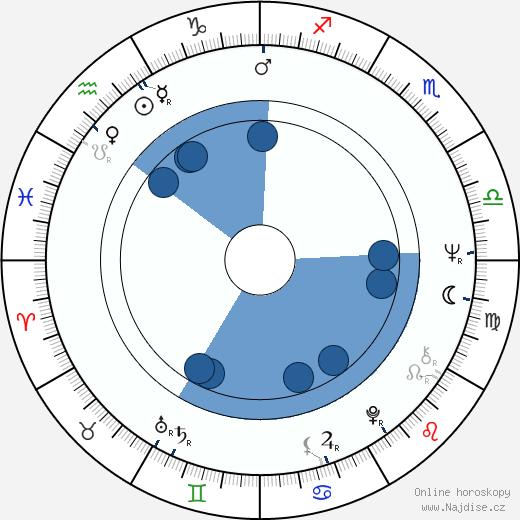 Tobe Hooper wikipedie, horoscope, astrology, instagram