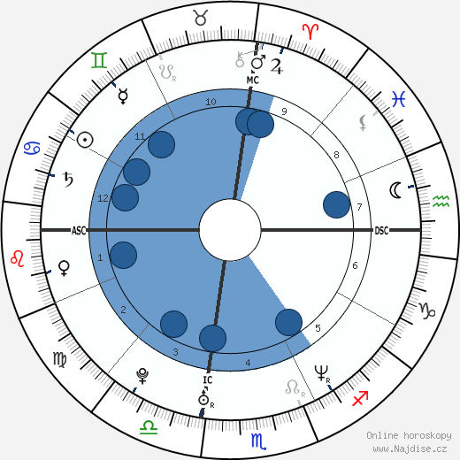 Tobey Maguire wikipedie, horoscope, astrology, instagram