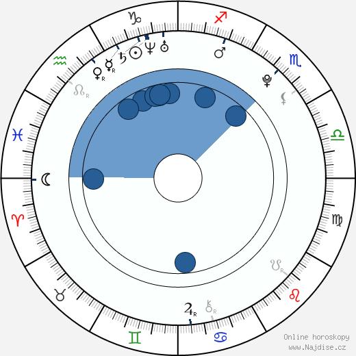 Tobias Maier wikipedie, horoscope, astrology, instagram