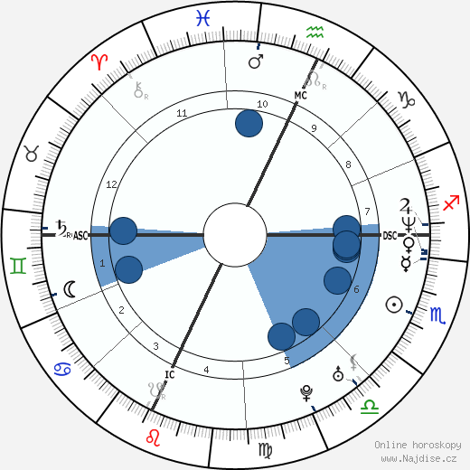 Todd Collins wikipedie, horoscope, astrology, instagram