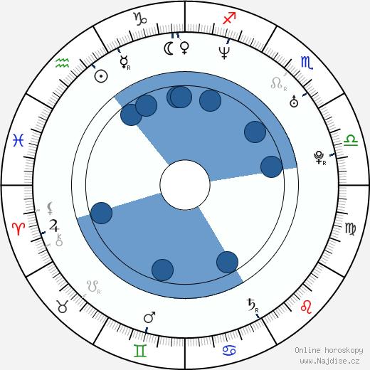 Todd E. Freeman wikipedie, horoscope, astrology, instagram