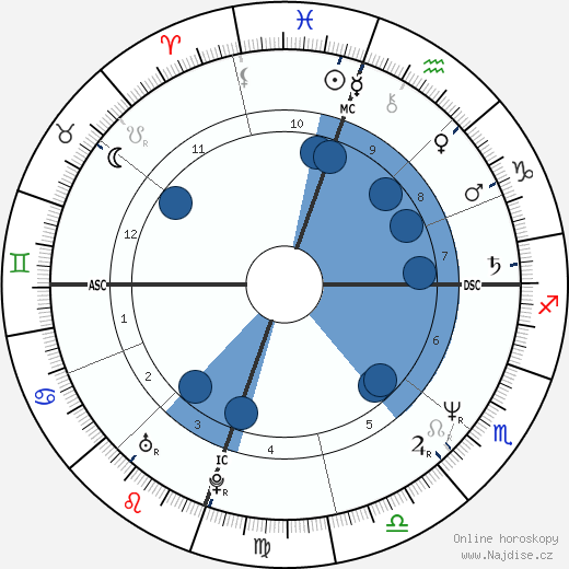 Todd Fisher wikipedie, horoscope, astrology, instagram