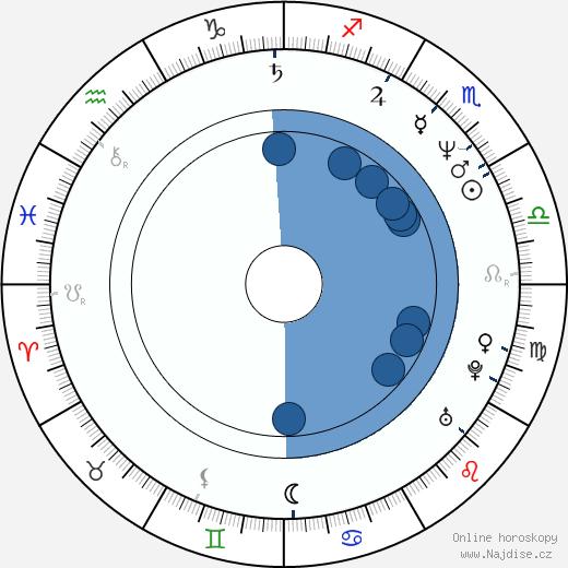 Todd Graff wikipedie, horoscope, astrology, instagram