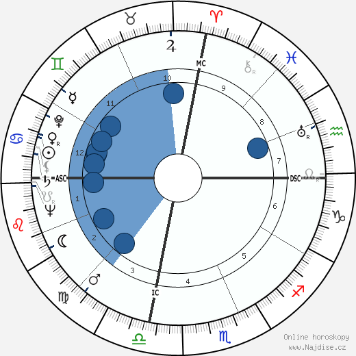 Tokyo Rose wikipedie, horoscope, astrology, instagram