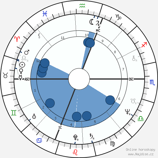 Toller Cranston wikipedie, horoscope, astrology, instagram