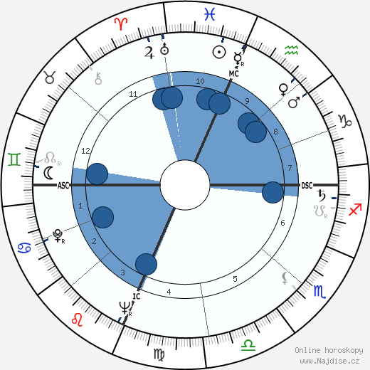 Tom Aldredge wikipedie, horoscope, astrology, instagram