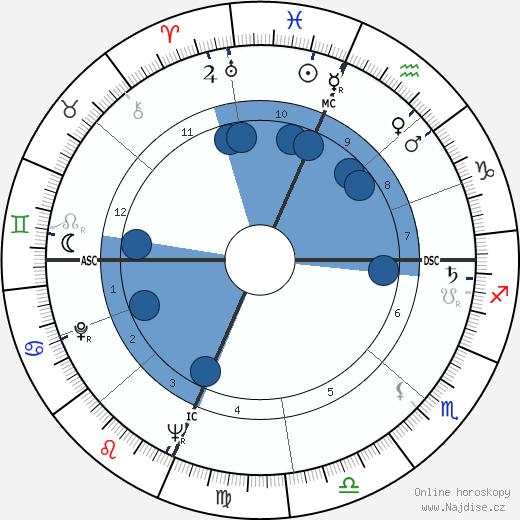 Tom Aldredge wikipedie, horoscope, astrology, instagram