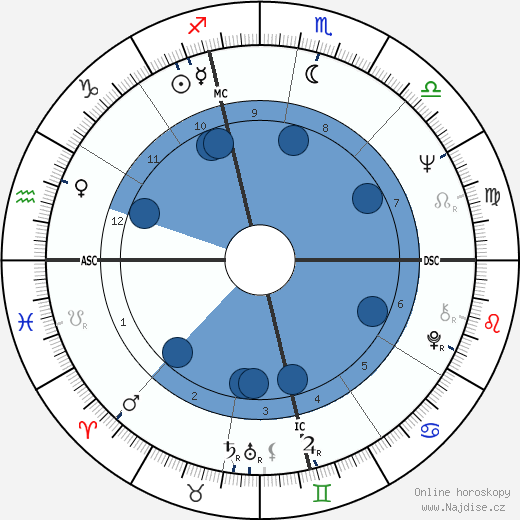 Tom Ammiano wikipedie, horoscope, astrology, instagram