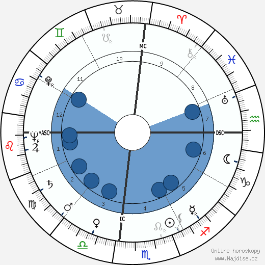 Tom Archia wikipedie, horoscope, astrology, instagram