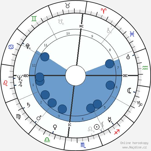 Tom Archia wikipedie, horoscope, astrology, instagram