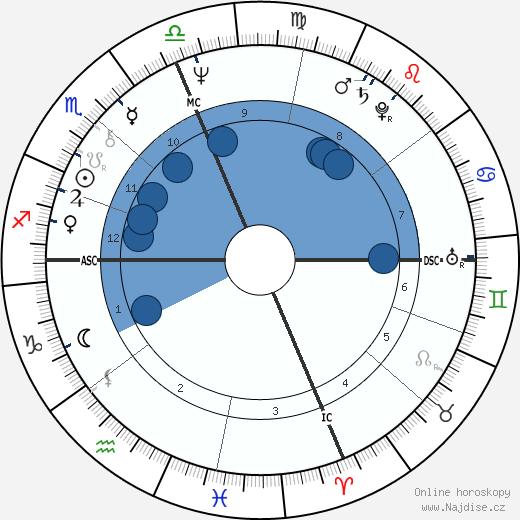 Tom Bachman wikipedie, horoscope, astrology, instagram