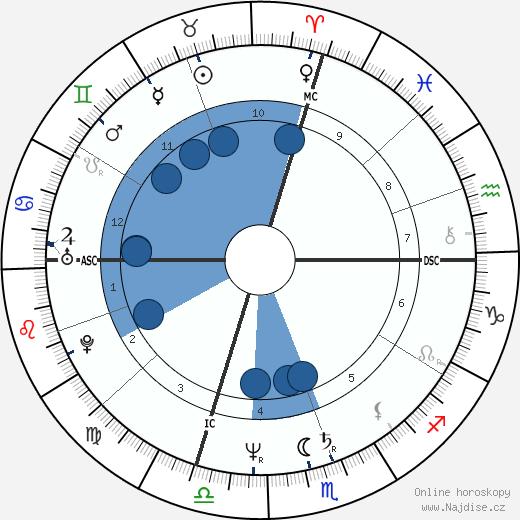 Tom Bergeron wikipedie, horoscope, astrology, instagram