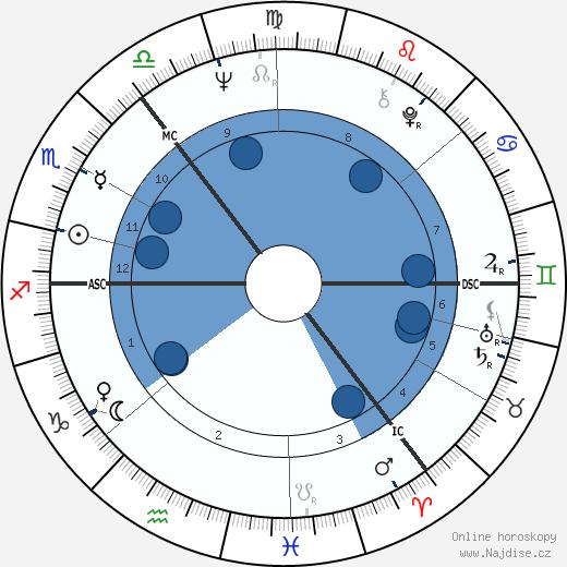 Tom Conti wikipedie, horoscope, astrology, instagram