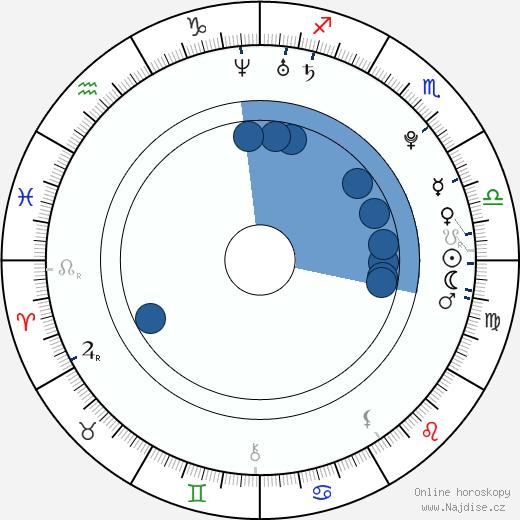 Tom Felton wikipedie, horoscope, astrology, instagram
