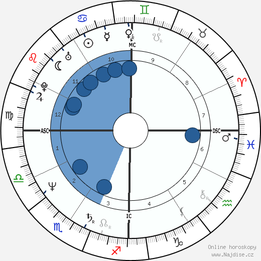 Tom Hanks wikipedie, horoscope, astrology, instagram