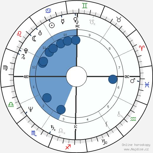 Tom Hanks wikipedie, horoscope, astrology, instagram
