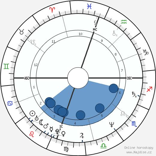 Tom Jackson wikipedie, horoscope, astrology, instagram