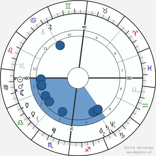 Tom Kaulitz wikipedie, horoscope, astrology, instagram