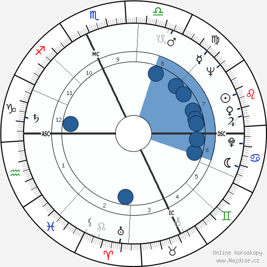 Tom Laughlin wikipedie, horoscope, astrology, instagram