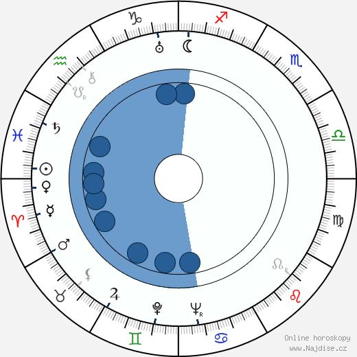 Tom Macaulay wikipedie, horoscope, astrology, instagram
