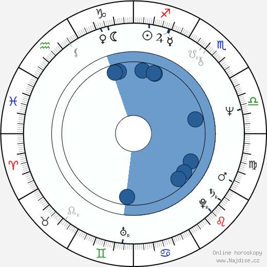 Tom Mardirosian wikipedie, horoscope, astrology, instagram