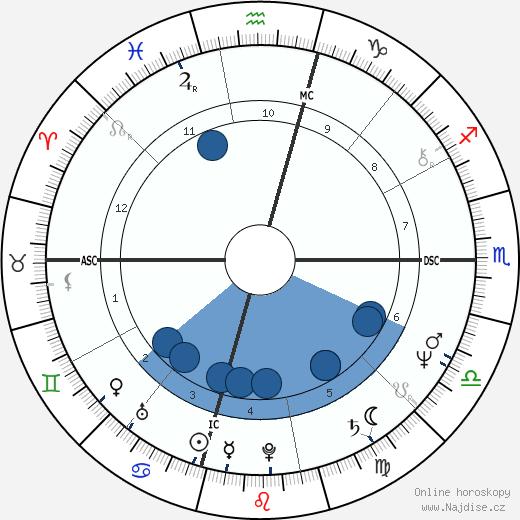 Tom McLoughlin wikipedie, horoscope, astrology, instagram