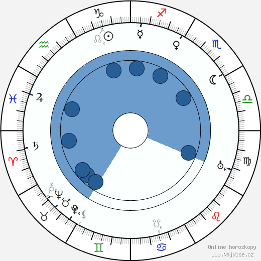 Tom Mix wikipedie, horoscope, astrology, instagram