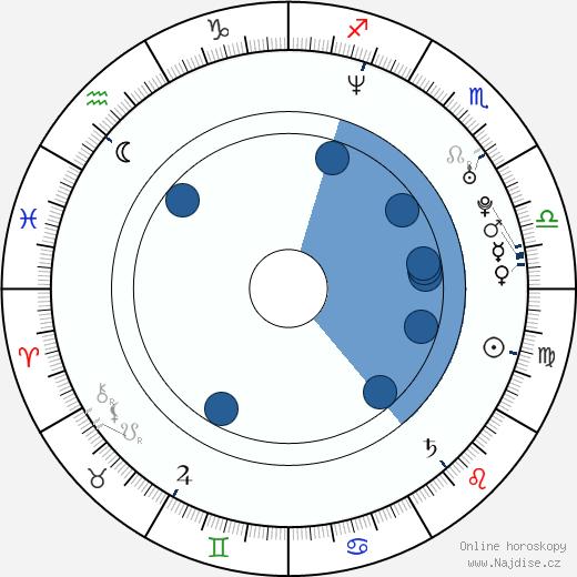 Tom Pappas wikipedie, horoscope, astrology, instagram