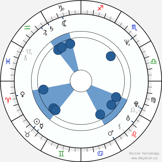 Tom Schanley wikipedie, horoscope, astrology, instagram