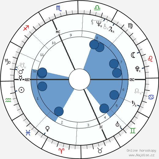 Tom Selleck wikipedie, horoscope, astrology, instagram
