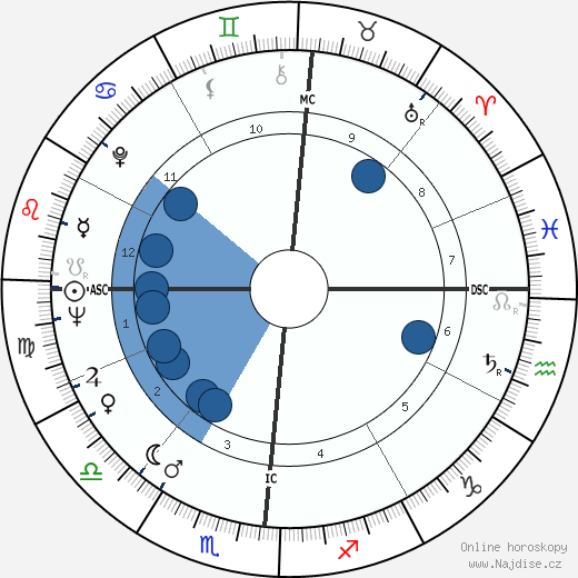 Tom Skerritt wikipedie, horoscope, astrology, instagram