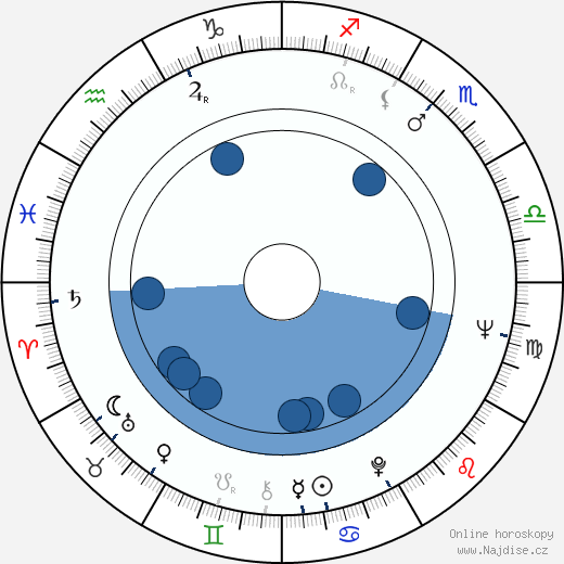 Tom Stoppard wikipedie, horoscope, astrology, instagram