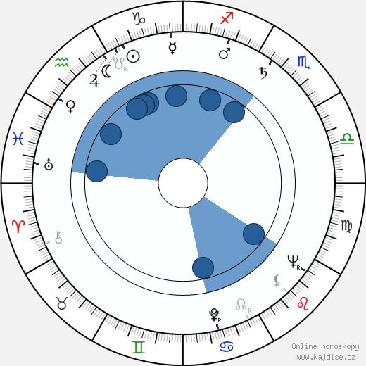 Tom Tryon wikipedie, horoscope, astrology, instagram