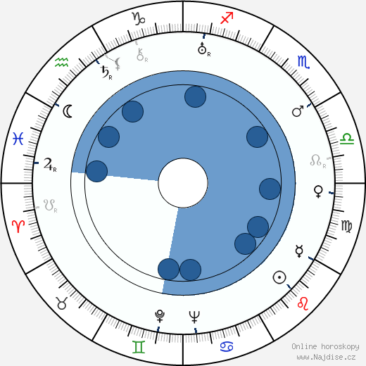 Tom Tyler wikipedie, horoscope, astrology, instagram