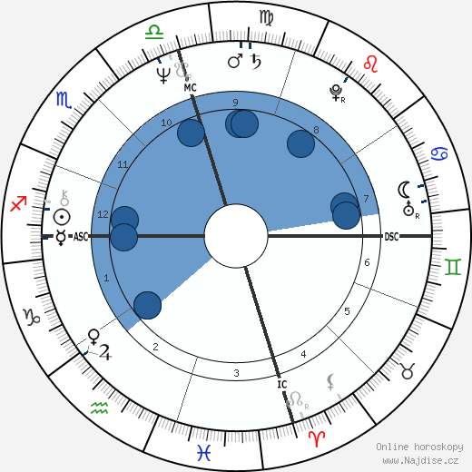 Tom Waits wikipedie, horoscope, astrology, instagram