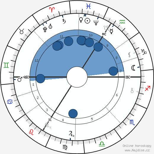 Tomáš Garrigue Masaryk wikipedie, horoscope, astrology, instagram