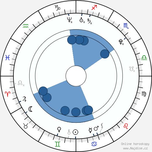 Tomáš Jablonský wikipedie, horoscope, astrology, instagram