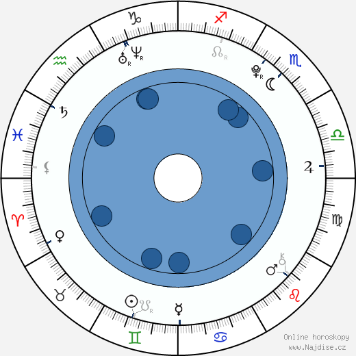 Tomáš Lacina wikipedie, horoscope, astrology, instagram