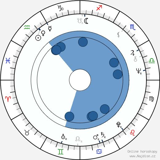Tomas Pontén wikipedie, horoscope, astrology, instagram