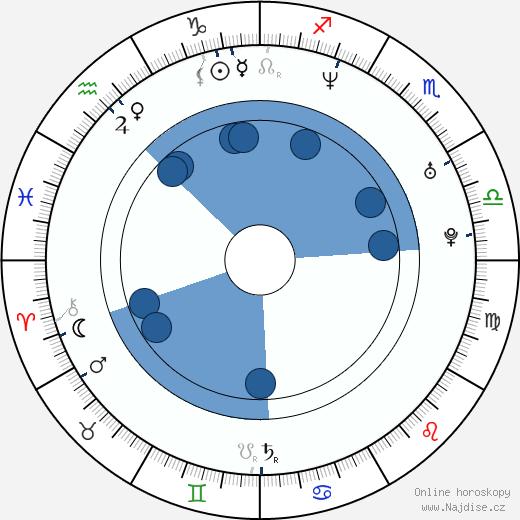 Tomáš Řepka wikipedie, horoscope, astrology, instagram