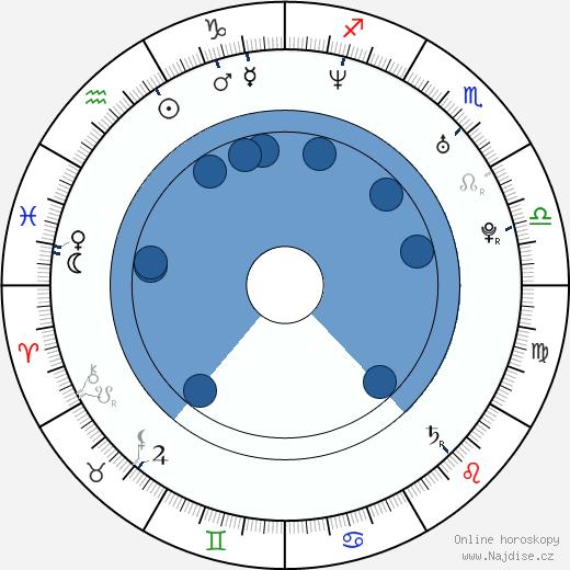 Tomáš Sedláček wikipedie, horoscope, astrology, instagram
