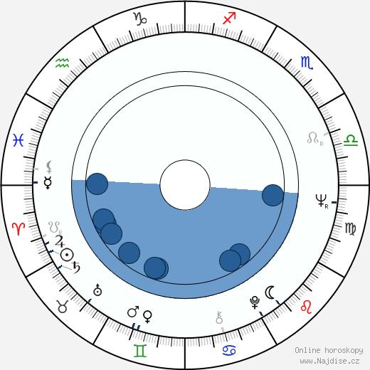 Tomáš Sláma wikipedie, horoscope, astrology, instagram