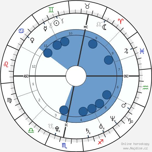 Tomáš Verner wikipedie, horoscope, astrology, instagram