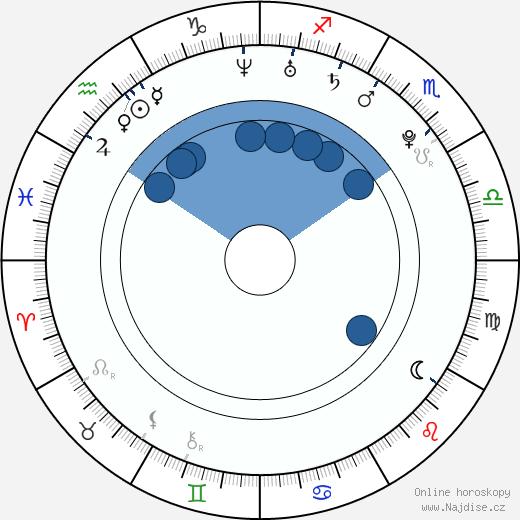 Tomáš Vorel ml. wikipedie, horoscope, astrology, instagram