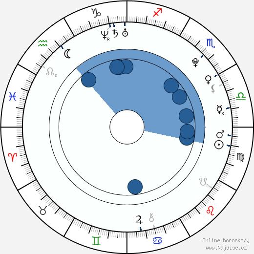 Tomáš Vošvrda wikipedie, horoscope, astrology, instagram