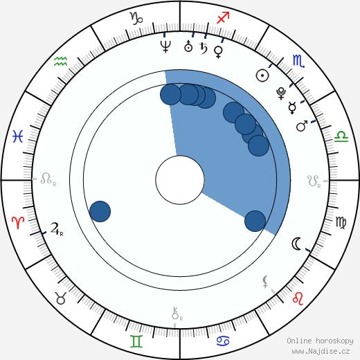 Tomáš Záborský wikipedie, horoscope, astrology, instagram